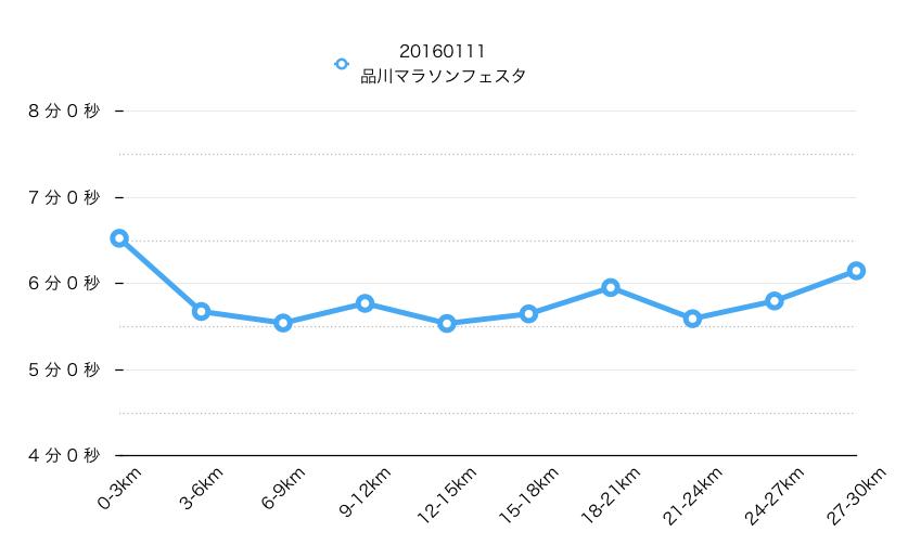ペース分析_品川マラソンフェスタ